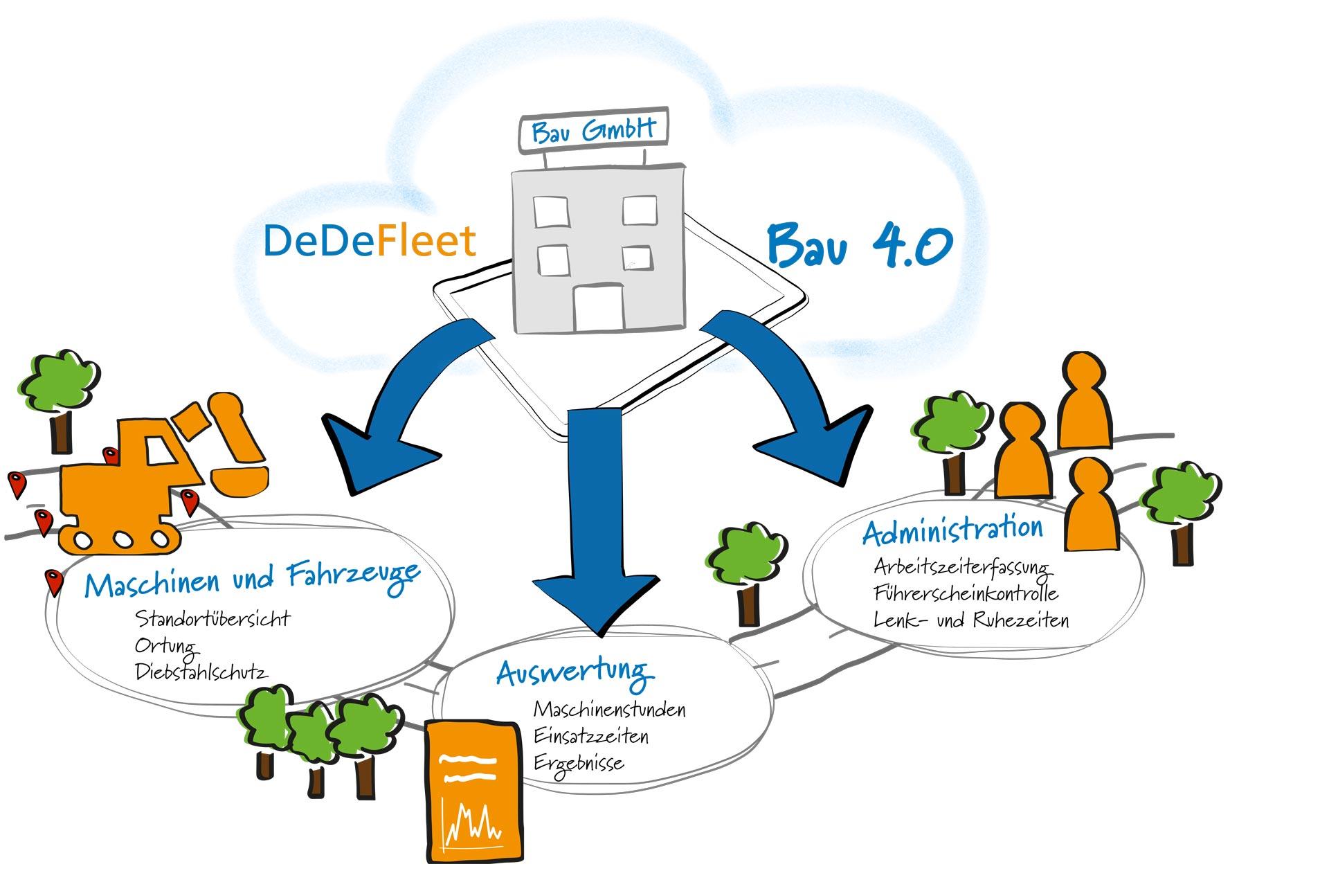 DeDeFleet Bau 4.0