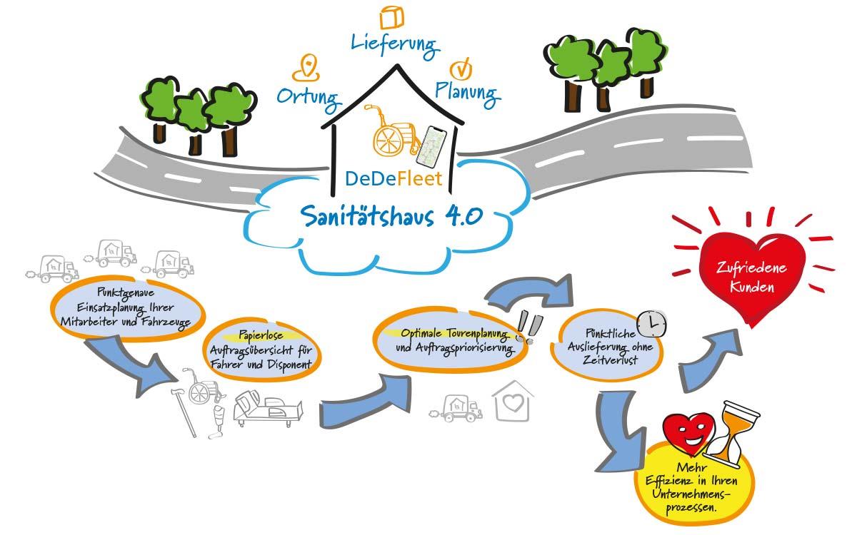 Schaubild Sanitätshaus 4.0